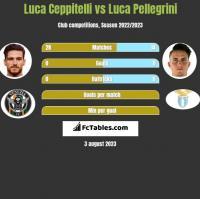 Luca Ceppitelli vs Luca Pellegrini h2h player stats