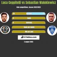Luca Ceppitelli vs Sebastian Walukiewicz h2h player stats