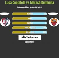 Luca Ceppitelli vs Marash Kumbulla h2h player stats