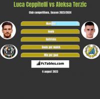Luca Ceppitelli vs Aleksa Terzic h2h player stats