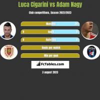 Luca Cigarini vs Adam Nagy h2h player stats