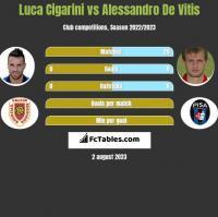 Luca Cigarini vs Alessandro De Vitis h2h player stats