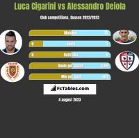 Luca Cigarini vs Alessandro Deiola h2h player stats