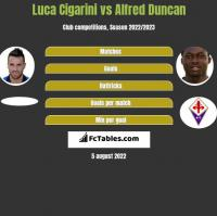 Luca Cigarini vs Alfred Duncan h2h player stats
