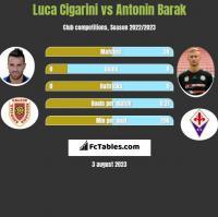 Luca Cigarini vs Antonin Barak h2h player stats