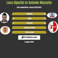 Luca Cigarini vs Antonio Mazzotta h2h player stats