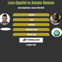 Luca Cigarini vs Assane Diousse h2h player stats