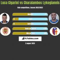 Luca Cigarini vs Charalambos Lykogiannis h2h player stats