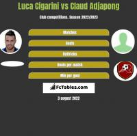 Luca Cigarini vs Claud Adjapong h2h player stats