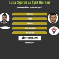 Luca Cigarini vs Cyril Thereau h2h player stats