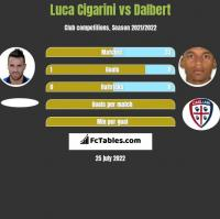 Luca Cigarini vs Dalbert h2h player stats