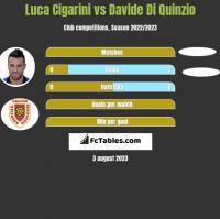 Luca Cigarini vs Davide Di Quinzio h2h player stats