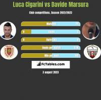 Luca Cigarini vs Davide Marsura h2h player stats