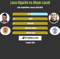 Luca Cigarini vs Diego Laxalt h2h player stats