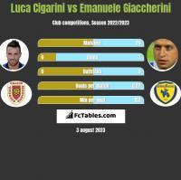 Luca Cigarini vs Emanuele Giaccherini h2h player stats