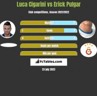 Luca Cigarini vs Erick Pulgar h2h player stats