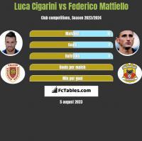 Luca Cigarini vs Federico Mattiello h2h player stats