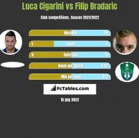 Luca Cigarini vs Filip Bradaric h2h player stats