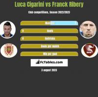 Luca Cigarini vs Franck Ribery h2h player stats