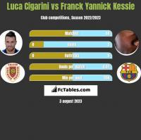Luca Cigarini vs Franck Yannick Kessie h2h player stats