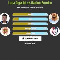 Luca Cigarini vs Gaston Pereiro h2h player stats