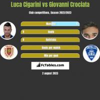 Luca Cigarini vs Giovanni Crociata h2h player stats