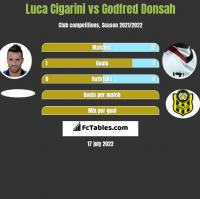 Luca Cigarini vs Godfred Donsah h2h player stats