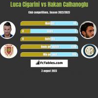 Luca Cigarini vs Hakan Calhanoglu h2h player stats
