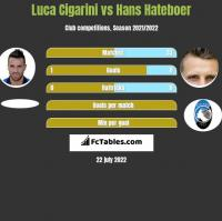 Luca Cigarini vs Hans Hateboer h2h player stats