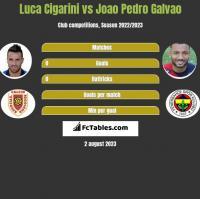 Luca Cigarini vs Joao Pedro Galvao h2h player stats
