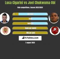 Luca Cigarini vs Joel Chukwuma Obi h2h player stats