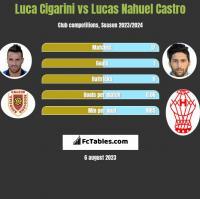 Luca Cigarini vs Lucas Nahuel Castro h2h player stats