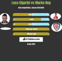 Luca Cigarini vs Marko Rog h2h player stats