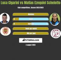 Luca Cigarini vs Matias Ezequiel Schelotto h2h player stats