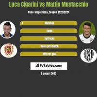 Luca Cigarini vs Mattia Mustacchio h2h player stats
