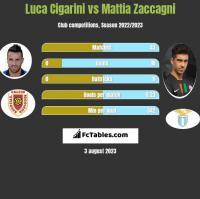 Luca Cigarini vs Mattia Zaccagni h2h player stats