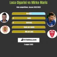 Luca Cigarini vs Mirko Maric h2h player stats
