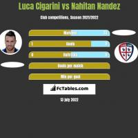 Luca Cigarini vs Nahitan Nandez h2h player stats