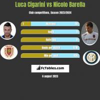 Luca Cigarini vs Nicolo Barella h2h player stats