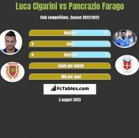 Luca Cigarini vs Pancrazio Farago h2h player stats