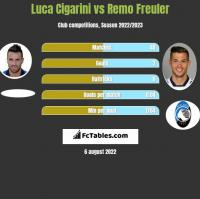 Luca Cigarini vs Remo Freuler h2h player stats