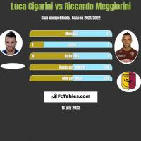 Luca Cigarini vs Riccardo Meggiorini h2h player stats