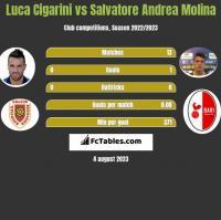 Luca Cigarini vs Salvatore Andrea Molina h2h player stats