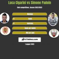 Luca Cigarini vs Simone Padoin h2h player stats