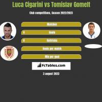 Luca Cigarini vs Tomislav Gomelt h2h player stats