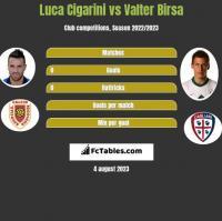 Luca Cigarini vs Valter Birsa h2h player stats
