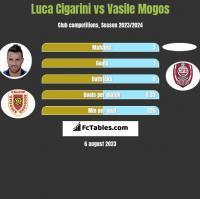 Luca Cigarini vs Vasile Mogos h2h player stats
