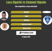 Luca Cigarini vs Emanuel Vignato h2h player stats
