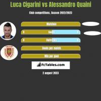 Luca Cigarini vs Alessandro Quaini h2h player stats