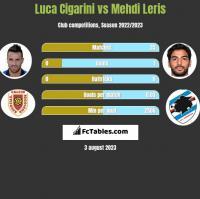 Luca Cigarini vs Mehdi Leris h2h player stats